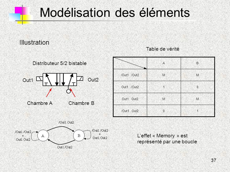 37 Modélisation des éléments Chambre AChambre B Distributeur 5/2 bistable Illustration Out1 Out2 AB /Out1. /Out2MM Out1. /Out210 Out1. Out2MM /Out1. O
