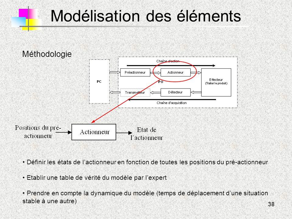 38 Modélisation des éléments Méthodologie Définir les états de l'actionneur en fonction de toutes les positions du pré-actionneur Etablir une table de