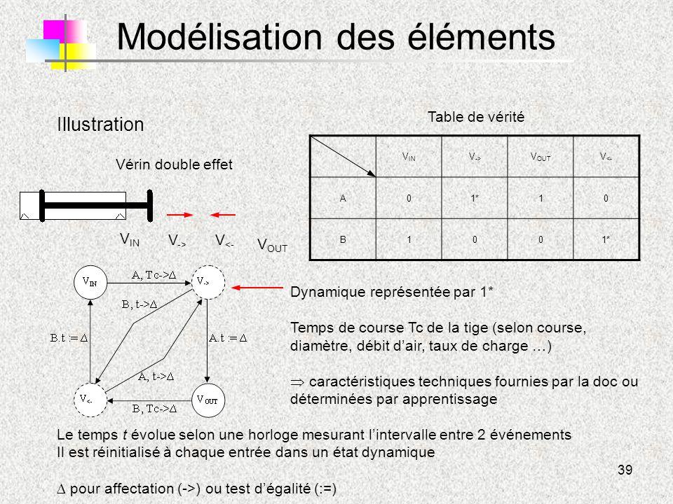 39 Modélisation des éléments Vérin double effet Illustration V IN Table de vérité V OUT V -> V <- V IN V -> V OUT V <- A01*10 B100 Dynamique représent