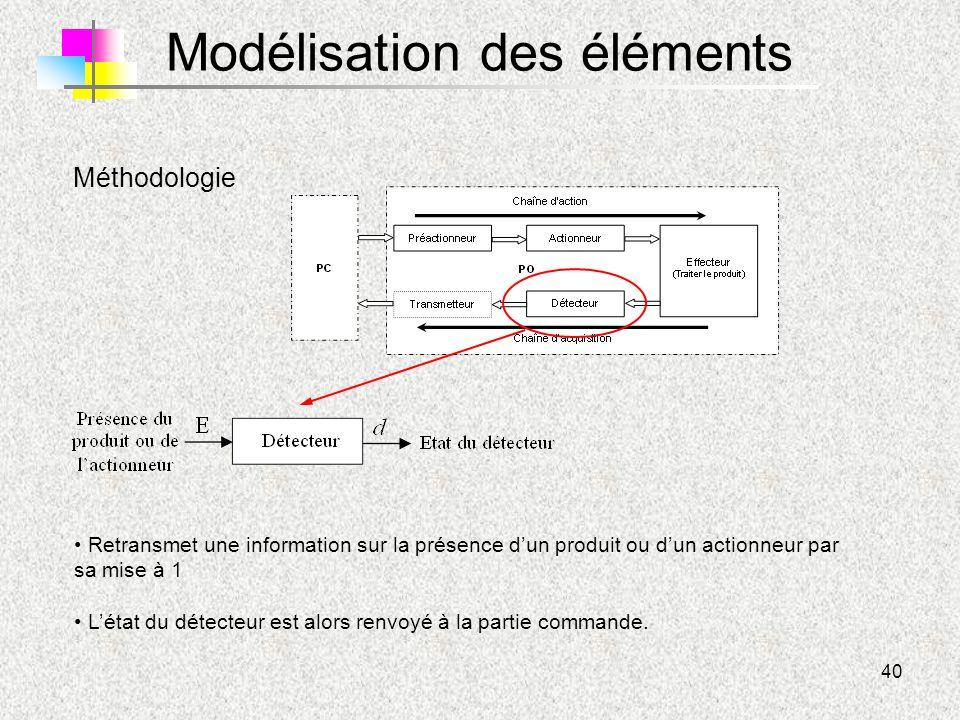 40 Modélisation des éléments Méthodologie Retransmet une information sur la présence d'un produit ou d'un actionneur par sa mise à 1 L'état du détecte