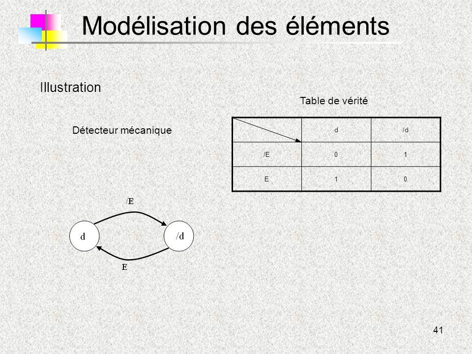 41 Modélisation des éléments Détecteur mécanique Illustration d/d /E01 E10 Table de vérité