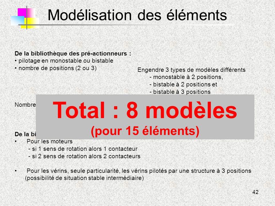 42 Modélisation des éléments De la bibliothèque des pré-actionneurs : pilotage en monostable ou bistable nombre de positions (2 ou 3) Nombre d'orifice