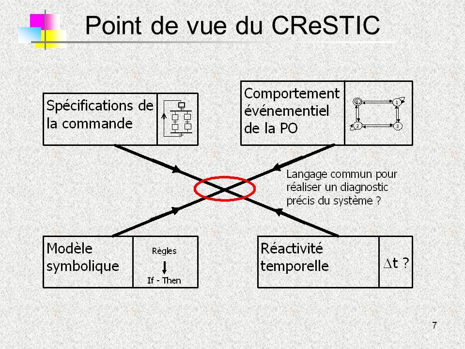 7 Point de vue du CReSTIC