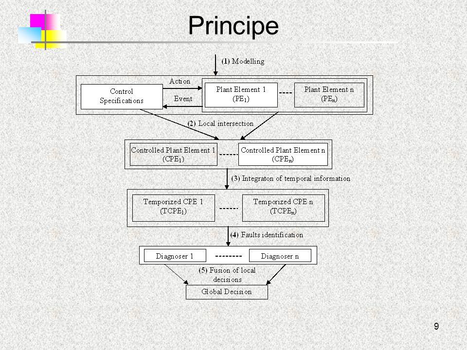 10 Modélisation de la PO Modélisation :- intuitive (expert) - théorique/structurée (Chandra, 01) - pratique avec prie en compte des spécificités technologiques Un Vérin Double Effet (VDE) piloté par un distributeur pneumatique 5/2 bistable Spécificités technologiques du distributeur associé au vérin : –L'activation puis la désactivation d'un même ordre implique une réaction du vérin.