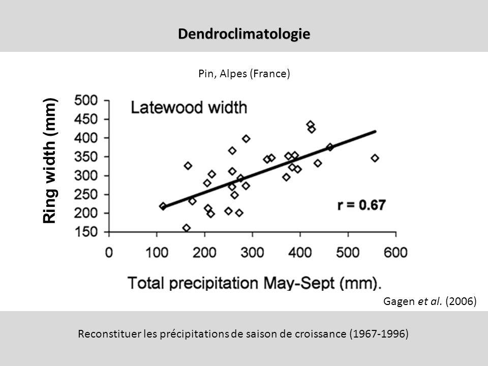 Dendroclimatologie Gagen et al. (2006) Reconstituer les précipitations de saison de croissance (1967-1996) Pin, Alpes (France) Ring width (mm)