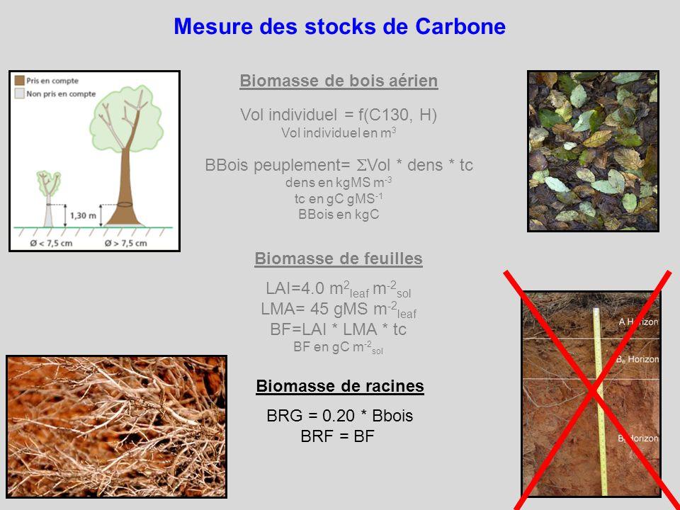 Mesure des stocks de Carbone Biomasse de feuilles LAI=4.0 m 2 leaf m -2 sol LMA= 45 gMS m -2 leaf BF=LAI * LMA * tc BF en gC m -2 sol Biomasse de bois