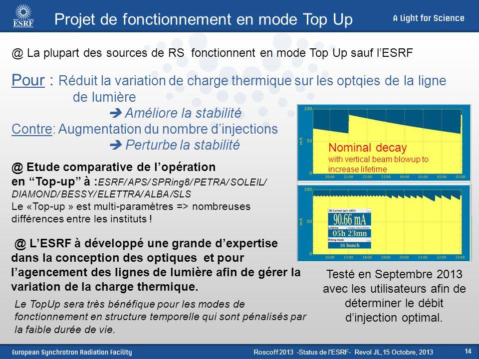 14 Projet de fonctionnement en mode Top Up Pour : Réduit la variation de charge thermique sur les optqies de la ligne de lumière  Améliore la stabili