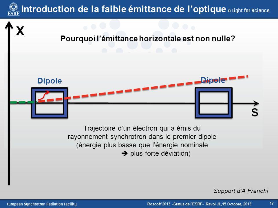 Roscoff 2013 -Status de l'ESRF- Revol JL,15 Octobre, 2013 17 Dipole X Support d'A Franchi Trajectoire d'un électron qui a émis du rayonnement synchrot