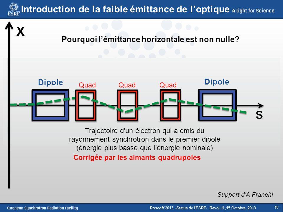 Roscoff 2013 -Status de l'ESRF- Revol JL,15 Octobre, 2013 18 Dipole Quad X Support d'A Franchi Corrigée par les aimants quadrupoles Introduction de la