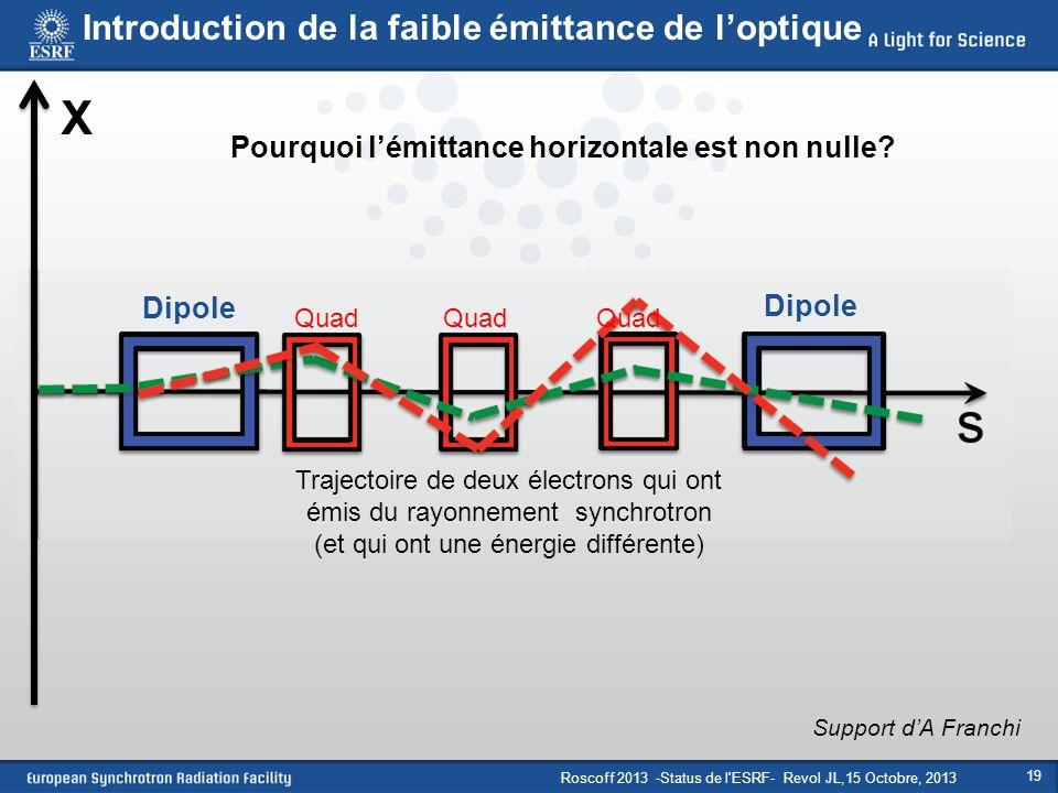 Roscoff 2013 -Status de l'ESRF- Revol JL,15 Octobre, 2013 19 Dipole Quad X Support d'A Franchi Trajectoire de deux électrons qui ont émis du rayonneme