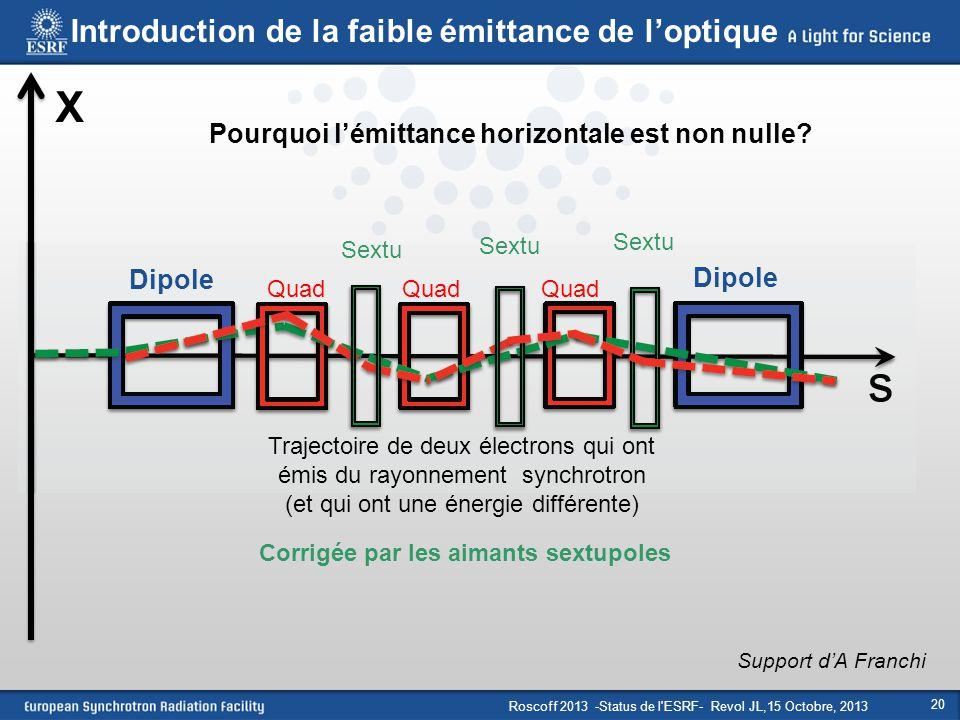 Roscoff 2013 -Status de l'ESRF- Revol JL,15 Octobre, 2013 20 Dipole Quad Sextu X Support d'A Franchi Corrigée par les aimants sextupoles Introduction