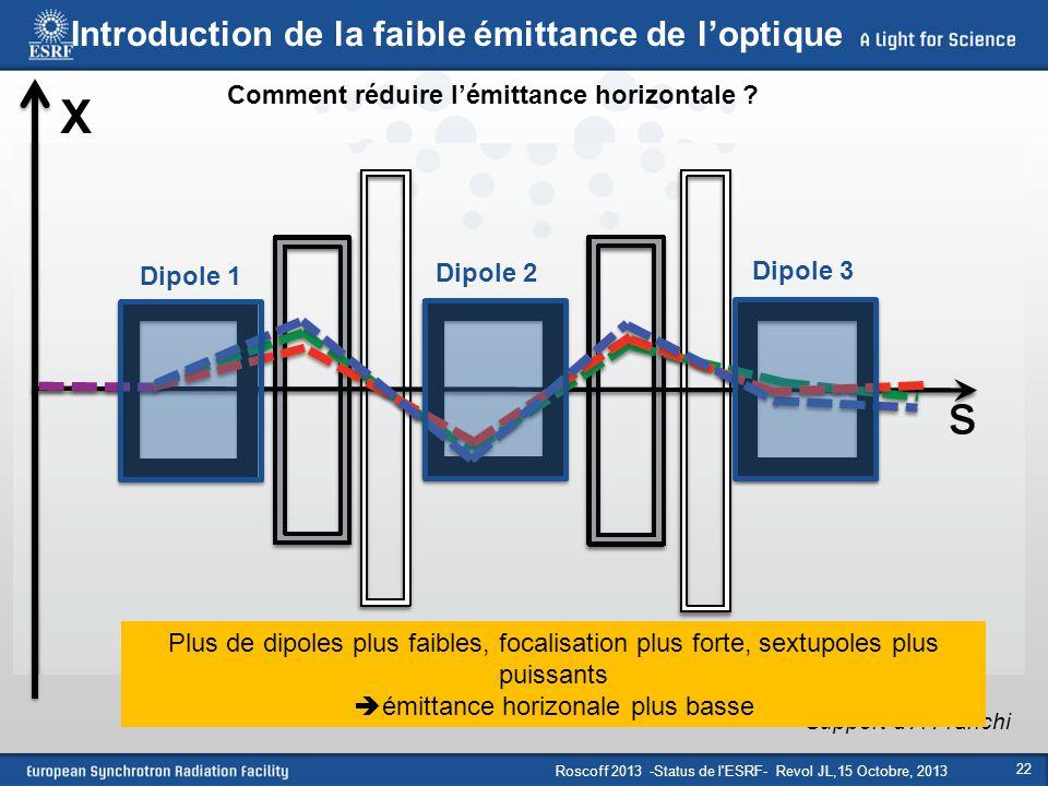 Roscoff 2013 -Status de l'ESRF- Revol JL,15 Octobre, 2013 22 Dipole 1 Dipole 2 Dipole 3 X Support d'A Franchi Plus de dipoles plus faibles, focalisati