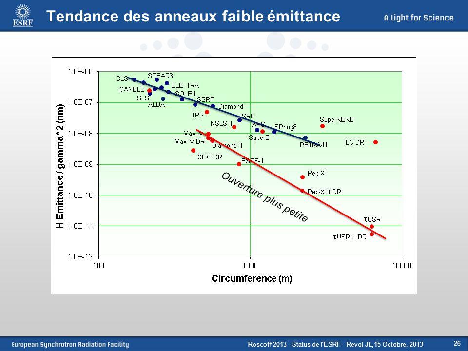 Roscoff 2013 -Status de l'ESRF- Revol JL,15 Octobre, 2013 26 Tendance des anneaux faible émittance Ouverture plus petite