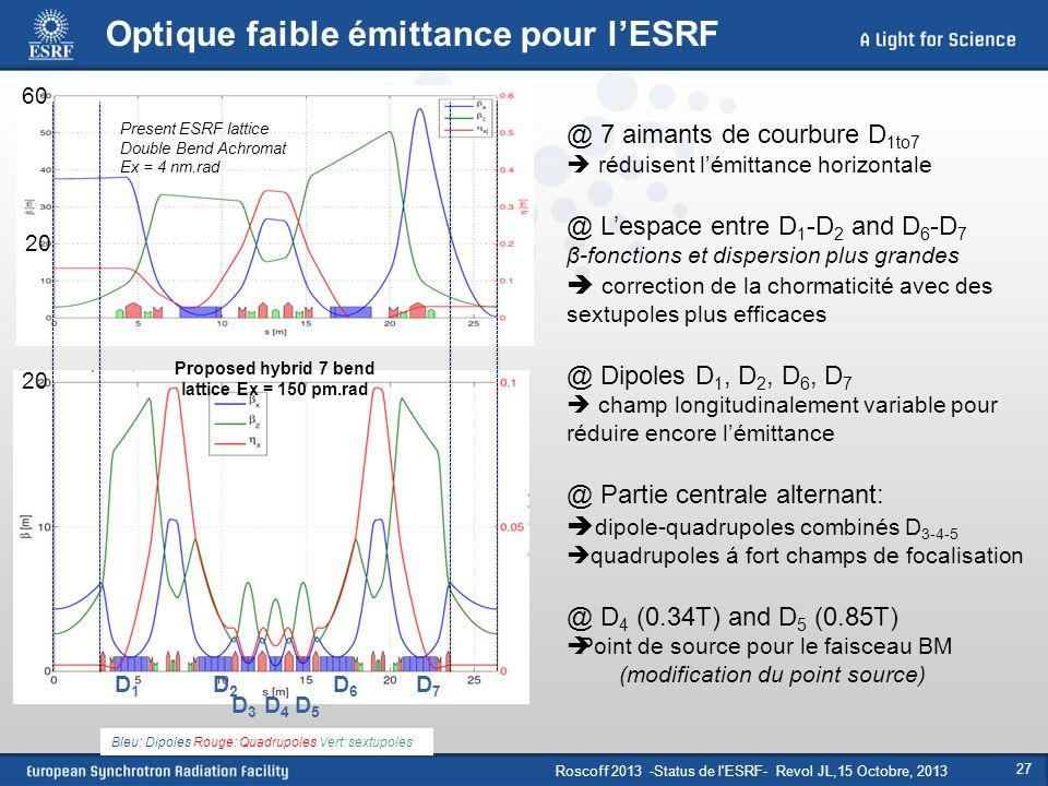 Roscoff 2013 -Status de l'ESRF- Revol JL,15 Octobre, 2013 27 Bleu: Dipoles Rouge: Quadrupoles Vert: sextupoles Optique faible émittance pour l'ESRF Pr