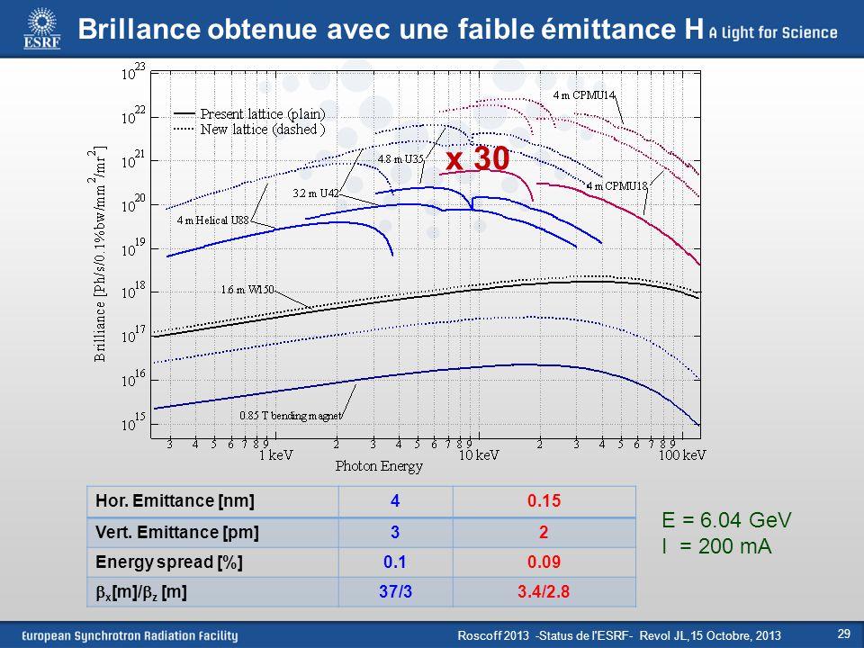 Roscoff 2013 -Status de l'ESRF- Revol JL,15 Octobre, 2013 29 Brillance obtenue avec une faible émittance H E = 6.04 GeV I = 200 mA Hor. Emittance [nm]