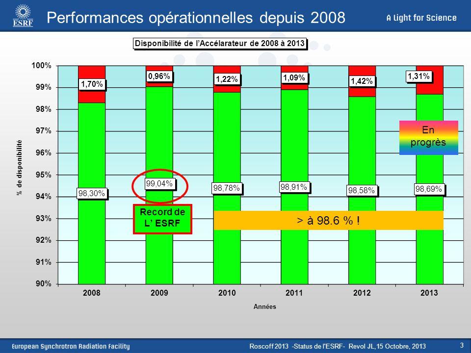 Roscoff 2013 -Status de l ESRF- Revol JL,15 Octobre, 2013 24 L'optique de l'ESRF Emittance basse : Optimization de  x and  x dans les dipoles (ou est genere le rayonnement synchrotron)  x : envelope function  x : dispersion Augmenter le nombre de cellules  circonférence plus large Mettre plus de dipoles par cellule  machine très compacte Réduction de l'émittance  grand nombre d'aimants de déviation Optimisation de la lattice Energie Nombre de dipoles identiques