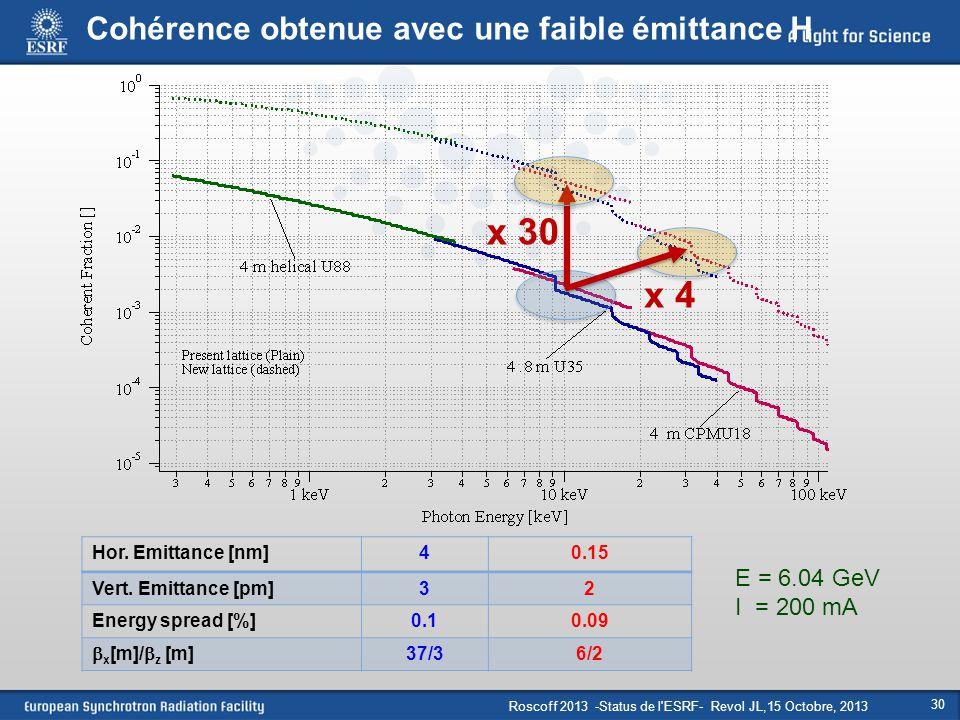 Roscoff 2013 -Status de l'ESRF- Revol JL,15 Octobre, 2013 30 Hor. Emittance [nm]40.15 Vert. Emittance [pm]32 Energy spread [%]0.10.09  x [m]/  z [m]