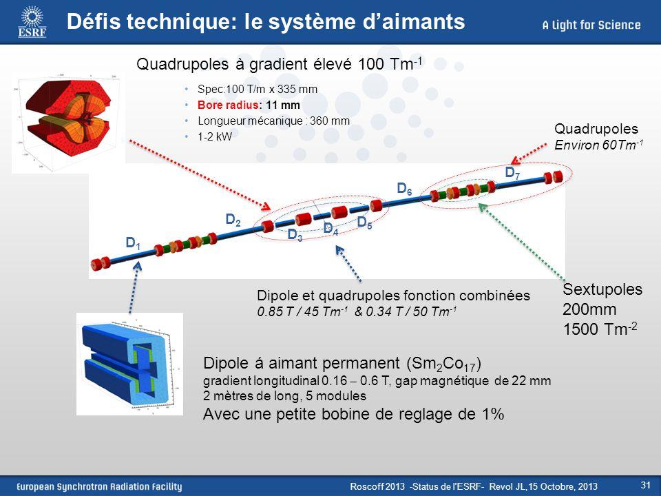 Roscoff 2013 -Status de l'ESRF- Revol JL,15 Octobre, 2013 31 Défis technique: le système d'aimants Quadrupoles à gradient élevé 100 Tm -1 Spec:100 T/m