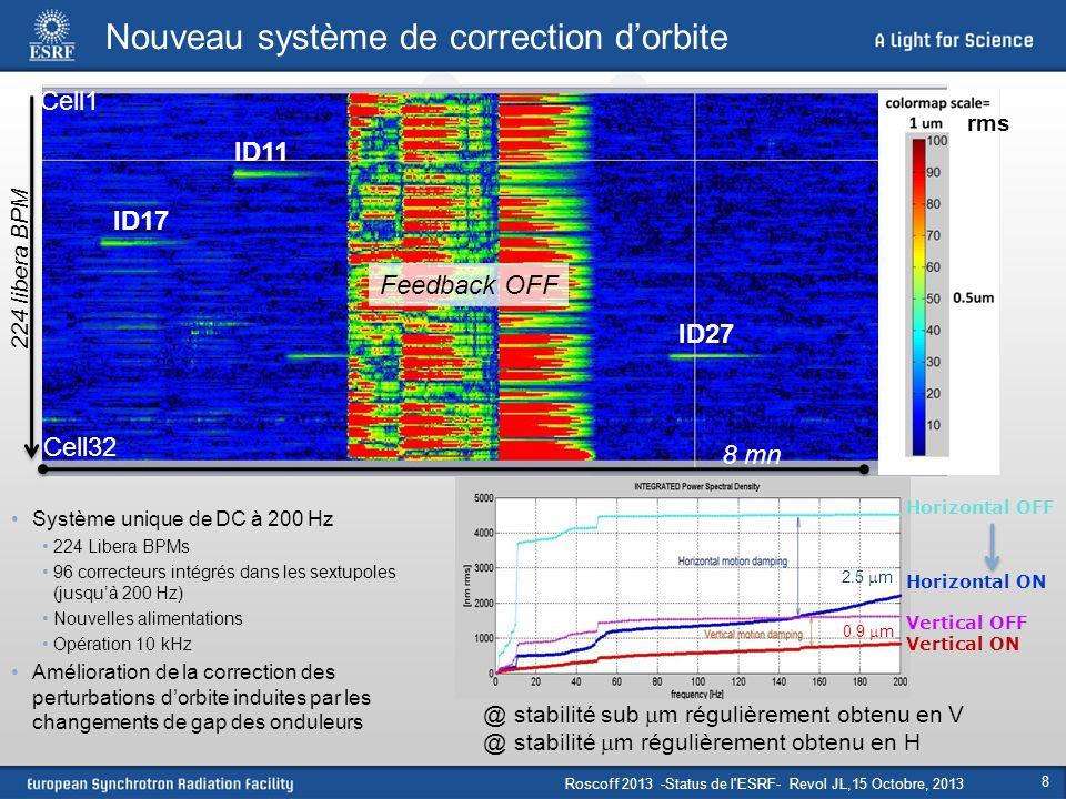Roscoff 2013 -Status de l'ESRF- Revol JL,15 Octobre, 2013 8 Nouveau système de correction d'orbite Système unique de DC à 200 Hz 224 Libera BPMs 96 co