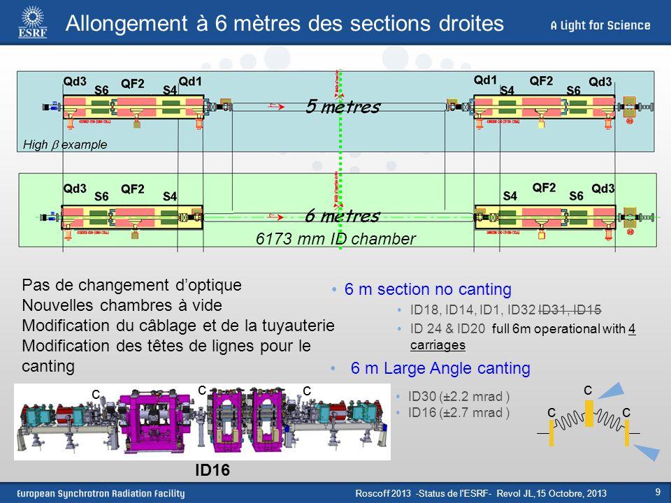 Roscoff 2013 -Status de l ESRF- Revol JL,15 Octobre, 2013 10 Ondulateur cryogénique à aimant permanent Paramètres Période: 18 mm Gap: 6 mm Champ maximum : 1 T Erreur de phase : 3°RMS Fonctionnement à 145 K Prochaine étape Période plus courte (14 mm) Aimants : PrFeB à 77 K Spectre mesuré sur ID11 (G.