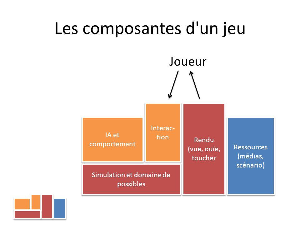 Les composantes d'un jeu Ressources (médias, scénario) Interac- tion Simulation et domaine de possibles Rendu (vue, ouïe, toucher IA et comportement J