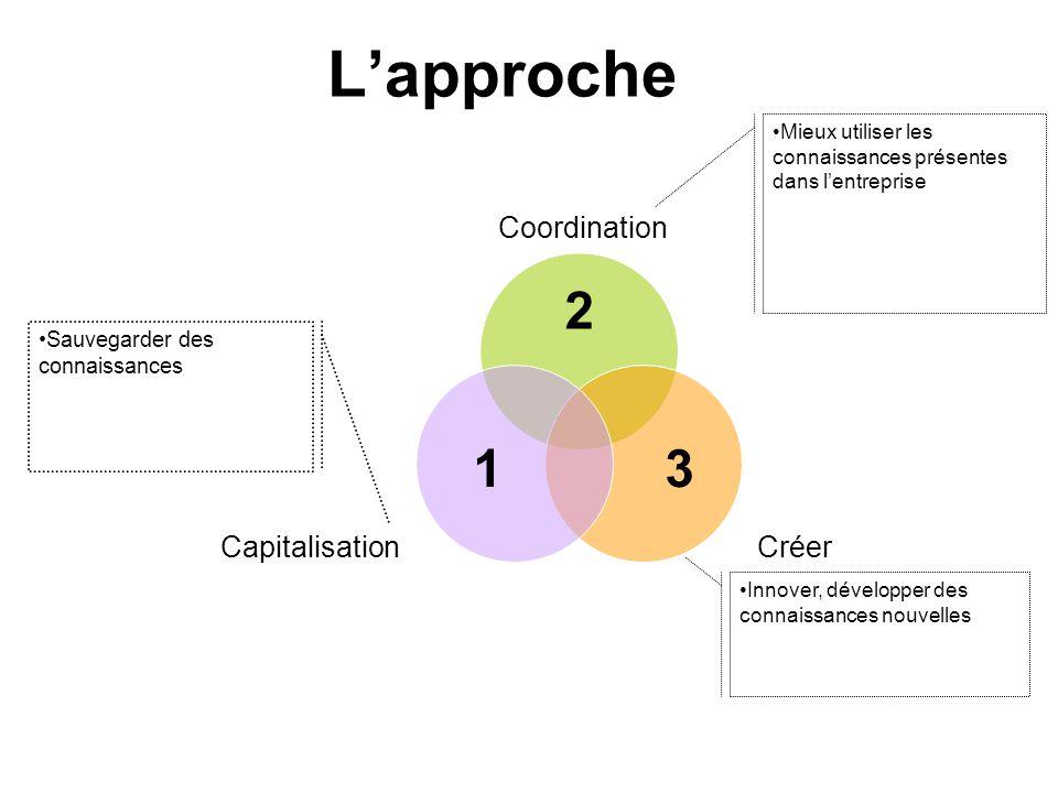 L'approche 3 2 1 Innover, développer des connaissances nouvelles Mieux utiliser les connaissances présentes dans l'entreprise Sauvegarder des connaiss