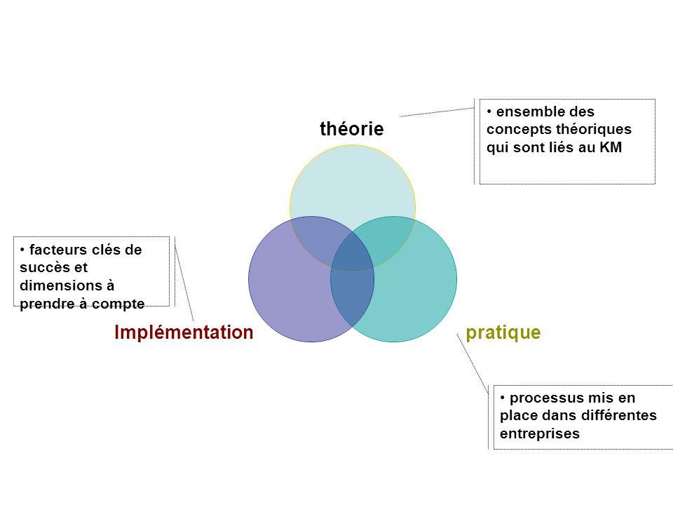 théorie pratiqueImplémentation facteurs clés de succès et dimensions à prendre à compte ensemble des concepts théoriques qui sont liés au KM processus