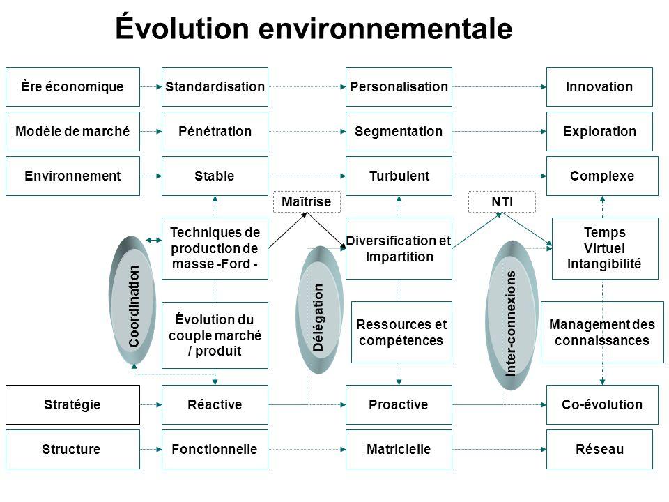 Évolution environnementale EnvironnementStableTurbulentComplexe StratégieRéactiveProactiveCo-évolution Ressources et compétences Management des connai