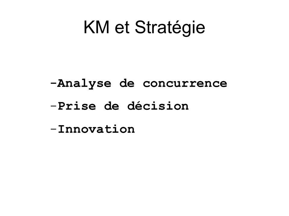 KM et Stratégie -Analyse de concurrence -Prise de décision -Innovation