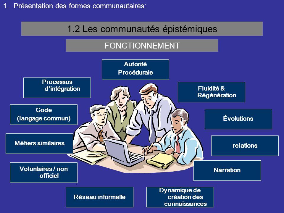 1.Présentation des formes communautaires: 1.2 Les communautés épistémiques FONCTIONNEMENT Code (langage commun) Volontaires / non officiel Narration r