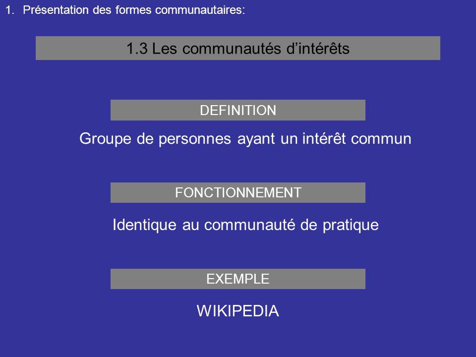1.Présentation des formes communautaires: 1.3 Les communautés d'intérêts Groupe de personnes ayant un intérêt commun DEFINITION FONCTIONNEMENT Identiq