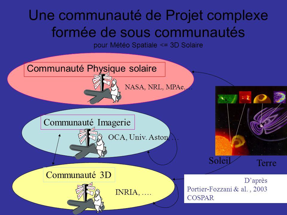 Une communauté de Projet complexe formée de sous communautés pour Météo Spatiale <= 3D Solaire Communauté Physique solaire Communauté Imagerie Communa