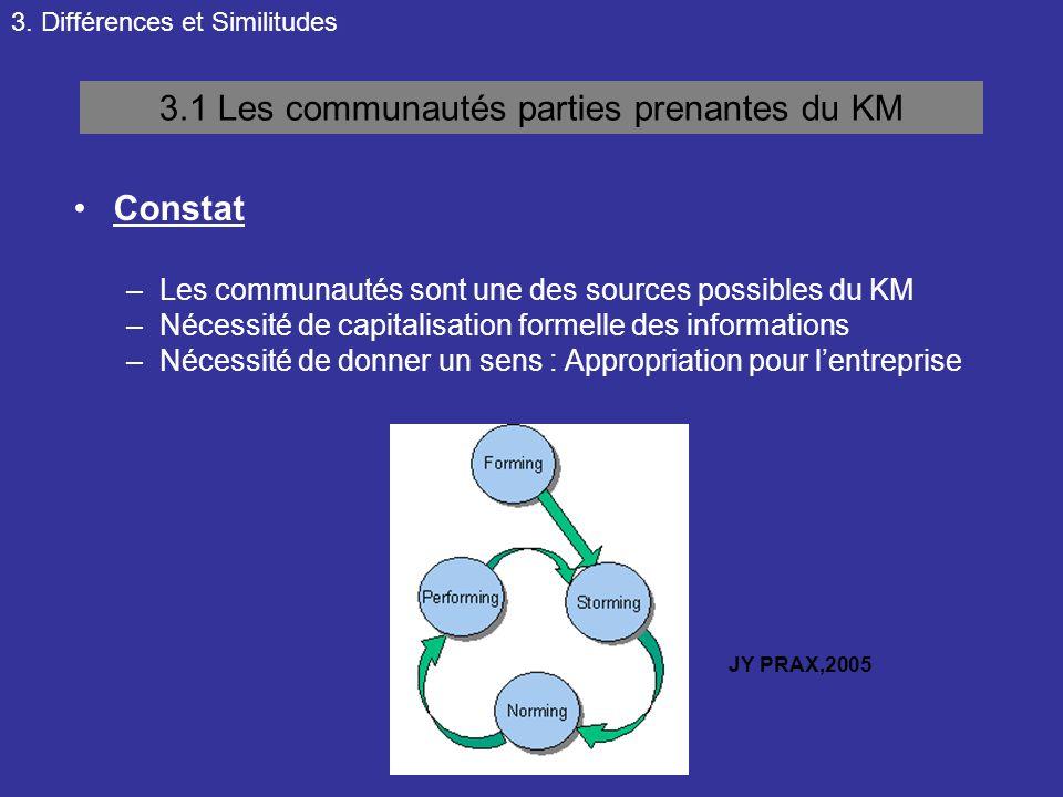 3. Différences et Similitudes 3.1 Les communautés parties prenantes du KM Constat –Les communautés sont une des sources possibles du KM –Nécessité de