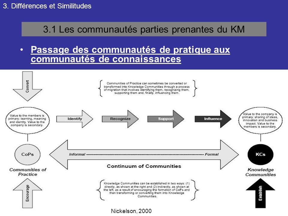 3. Différences et Similitudes 3.1 Les communautés parties prenantes du KM Passage des communautés de pratique aux communautés de connaissances Nickels