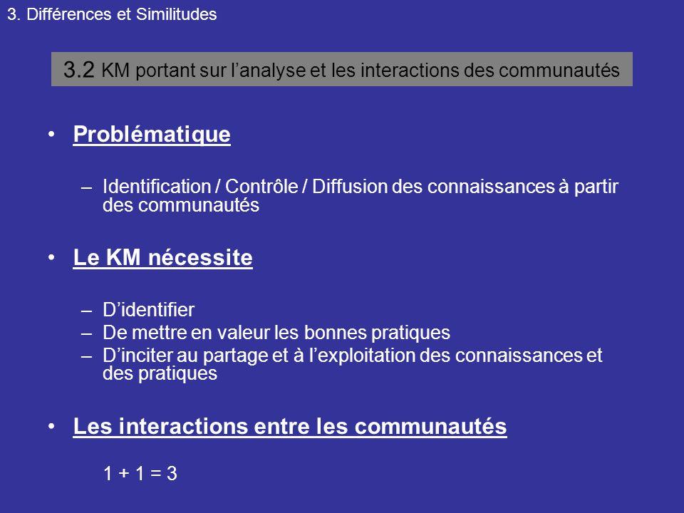 3. Différences et Similitudes 3.2 KM portant sur l'analyse et les interactions des communautés Problématique –Identification / Contrôle / Diffusion de