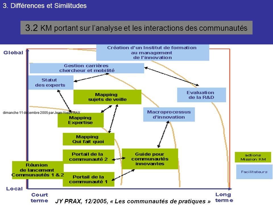 3. Différences et Similitudes 3.2 KM portant sur l'analyse et les interactions des communautés dimanche 11 décembre 2005 par Jean-Yves PRAX JY PRAX, 1
