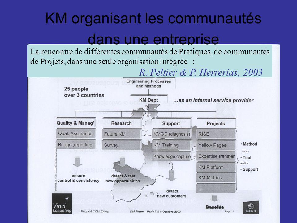 KM organisant les communautés dans une entreprise La rencontre de différentes communautés de Pratiques, de communautés de Projets, dans une seule orga