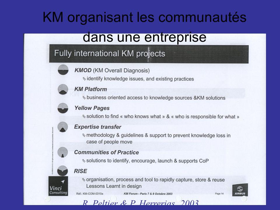 KM organisant les communautés dans une entreprise R. Peltier & P. Herrerias, 2003