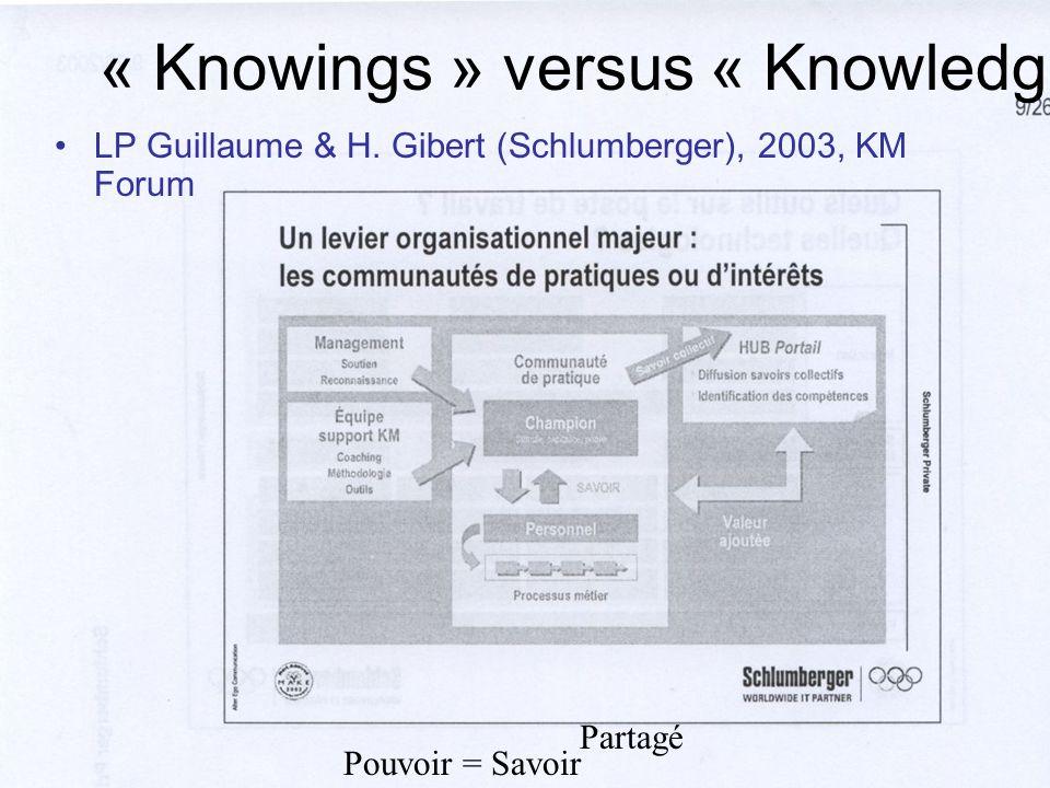 « Knowings » versus « Knowledge » LP Guillaume & H. Gibert (Schlumberger), 2003, KM Forum Pouvoir = Savoir Partagé