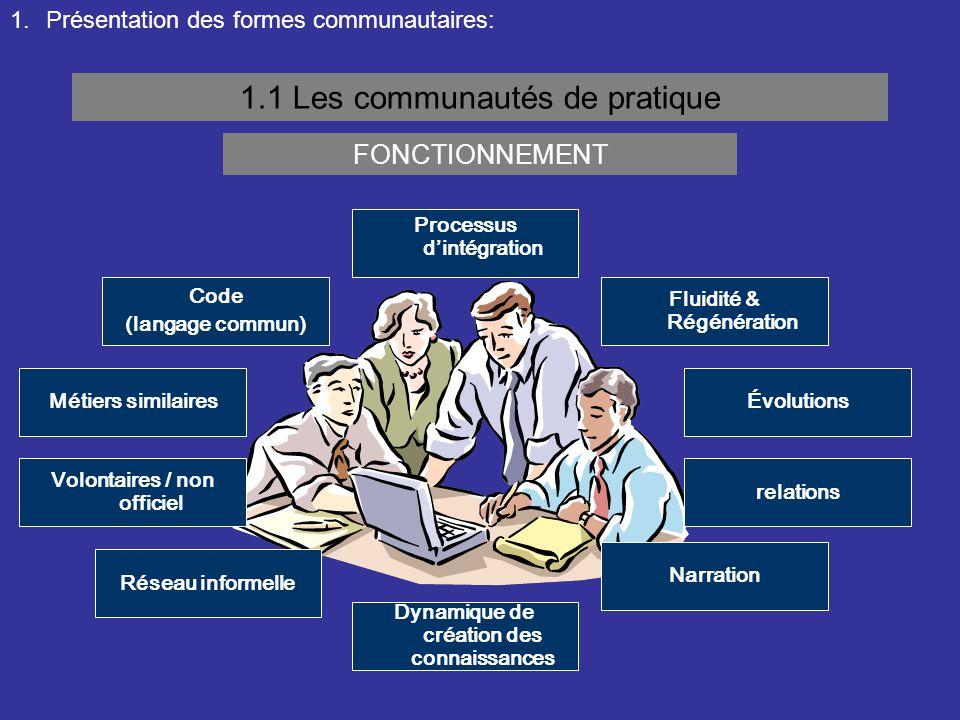 1.Présentation des formes communautaires: 1.1 Les communautés de pratique FONCTIONNEMENT Code (langage commun) Volontaires / non officiel Narration re