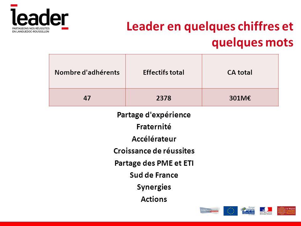 Partage d expérience Fraternité Accélérateur Croissance de réussites Partage des PME et ETI Sud de France Synergies Actions Leader en quelques chiffres et quelques mots Nombre d adhérentsEffectifs totalCA total 472378301M€