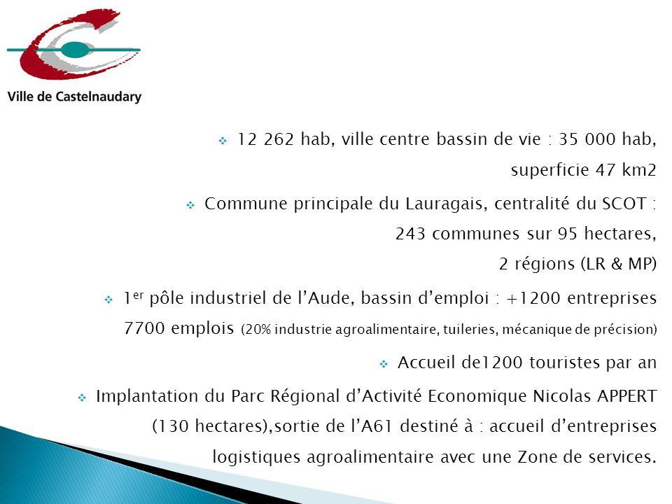  12 262 hab, ville centre bassin de vie : 35 000 hab, superficie 47 km2  Commune principale du Lauragais, centralité du SCOT : 243 communes sur 95 h