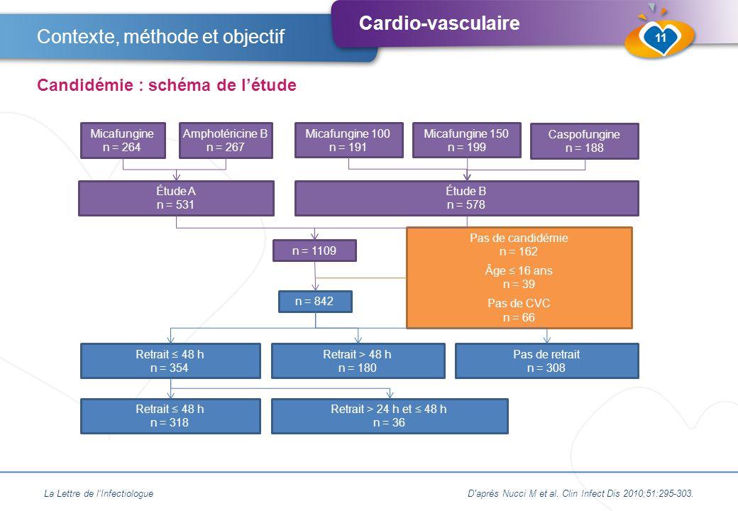 Cardio-vasculaire La Lettre de l'InfectiologueD après Nucci M et al.