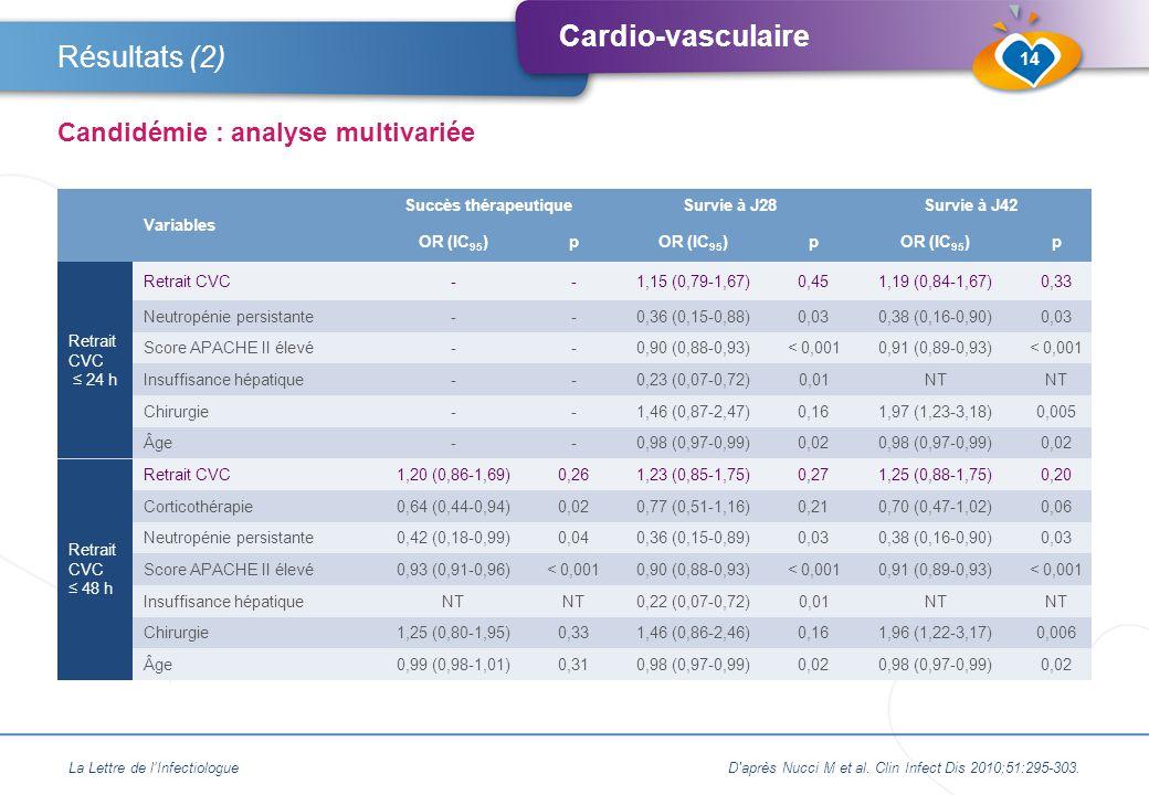 Cardio-vasculaire Variables Succès thérapeutiqueSurvie à J28Survie à J42 OR (IC 95 )p p p Retrait CVC ≤ 24 h Retrait CVC--1,15 (0,79-1,67)0,451,19 (0,84-1,67)0,33 Neutropénie persistante--0,36 (0,15-0,88)0,030,38 (0,16-0,90)0,03 Score APACHE II élevé--0,90 (0,88-0,93)< 0,0010,91 (0,89-0,93)< 0,001 Insuffisance hépatique--0,23 (0,07-0,72)0,01NT Chirurgie--1,46 (0,87-2,47)0,161,97 (1,23-3,18)0,005 Âge--0,98 (0,97-0,99)0,020,98 (0,97-0,99)0,02 Retrait CVC ≤ 48 h Retrait CVC1,20 (0,86-1,69)0,261,23 (0,85-1,75)0,271,25 (0,88-1,75)0,20 Corticothérapie0,64 (0,44-0,94)0,020,77 (0,51-1,16)0,210,70 (0,47-1,02)0,06 Neutropénie persistante0,42 (0,18-0,99)0,040,36 (0,15-0,89)0,030,38 (0,16-0,90)0,03 Score APACHE II élevé0,93 (0,91-0,96)< 0,0010,90 (0,88-0,93)< 0,0010,91 (0,89-0,93)< 0,001 Insuffisance hépatiqueNT 0,22 (0,07-0,72)0,01NT Chirurgie1,25 (0,80-1,95)0,331,46 (0,86-2,46)0,161,96 (1,22-3,17)0,006 Âge0,99 (0,98-1,01)0,310,98 (0,97-0,99)0,020,98 (0,97-0,99)0,02 La Lettre de l'InfectiologueD après Nucci M et al.