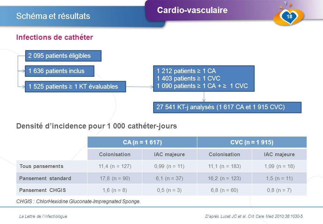 Cardio-vasculaire La Lettre de l'InfectiologueD après Lucet JC et al.