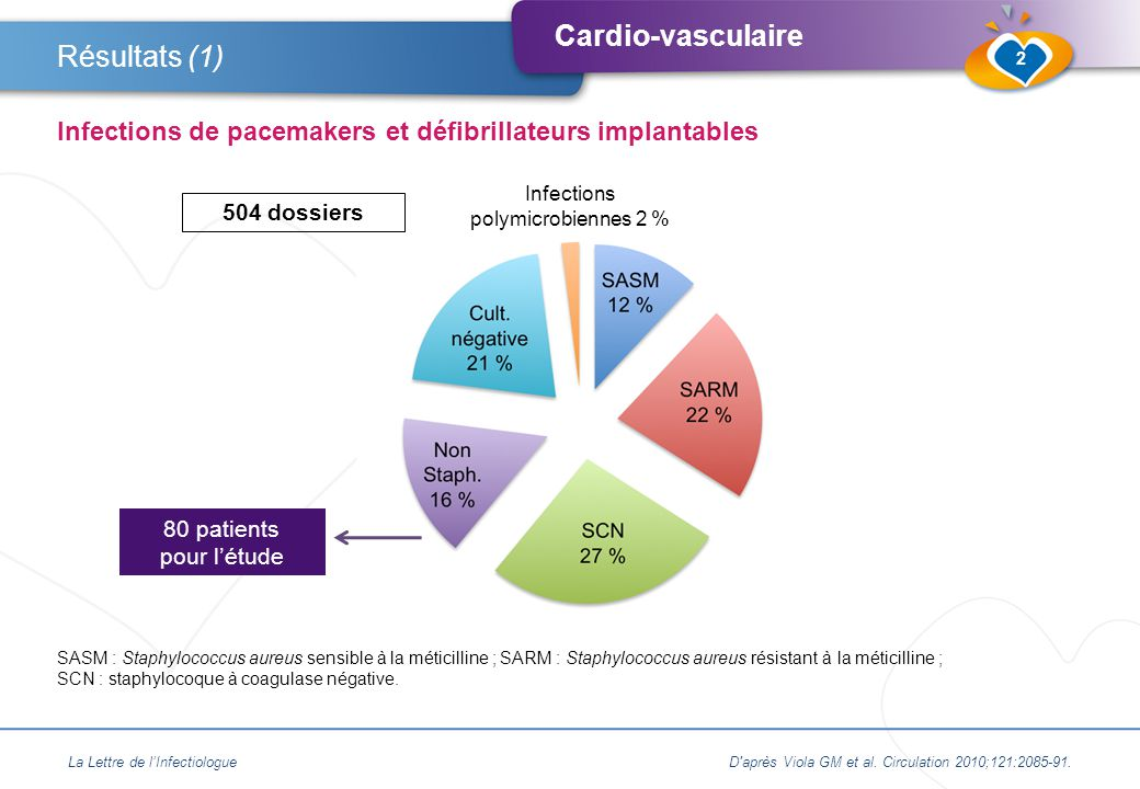 Cardio-vasculaire ●52 % défibrillateurs – 48 % pacemakers ➜ Infection communautaire : 48 % ➜ Infection associée aux soins : 49 % ➜ Infection nosocomiale : 3 % ●Délai implantation/infection : 109 ± 27 sem.