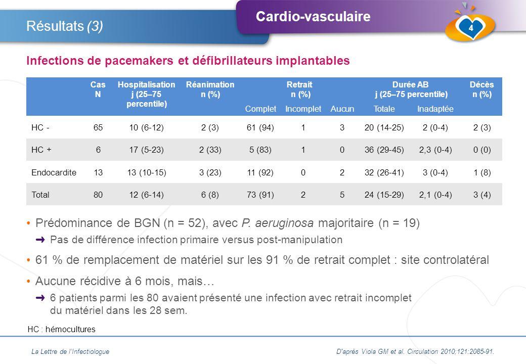 Cardio-vasculaire Prédominance de BGN (n = 52), avec P.