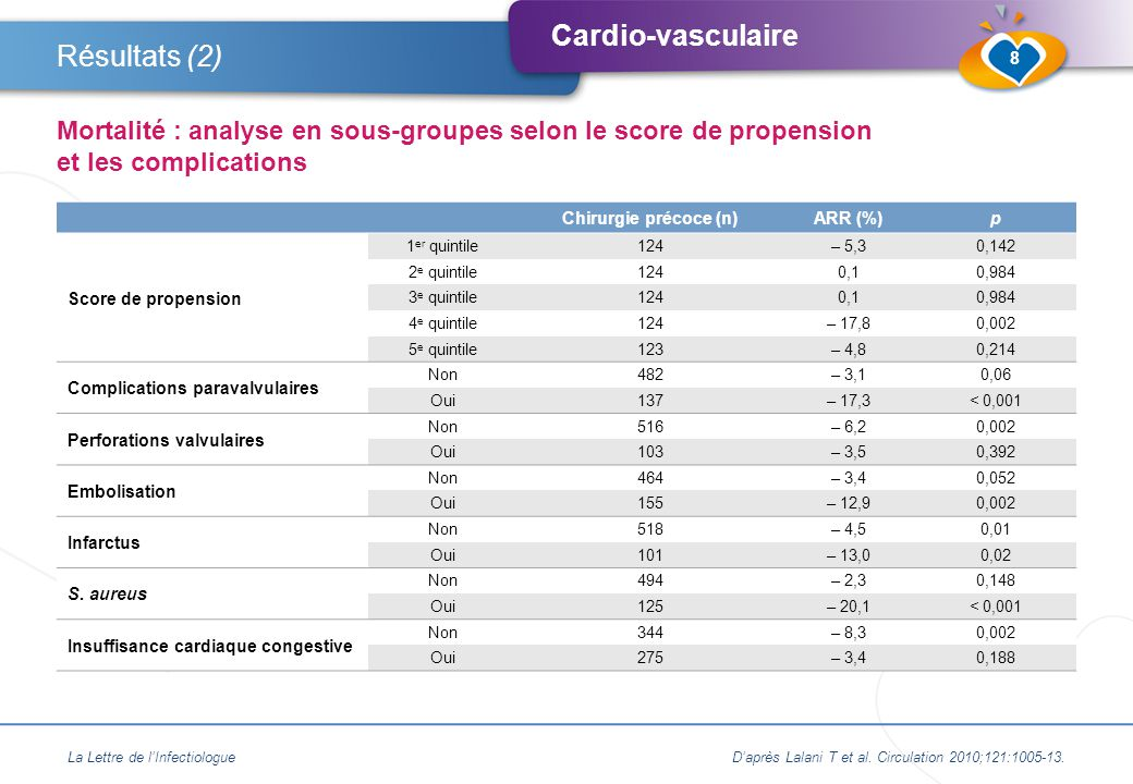 Cardio-vasculaire La Lettre de l'InfectiologueD'après Lalani T et al.