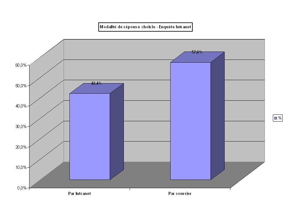 II- CENTRES - SIEGE Taux de retours par centre et par catégorie de personnel