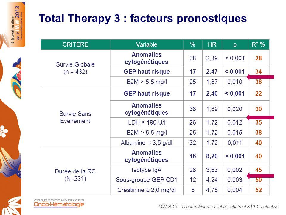 Total Therapy 3 : facteurs pronostiques CRITEREVariable%HRpR² % Survie Globale (n = 432) Anomalies cytogénétiques 382,39< 0,00128 GEP haut risque172,4